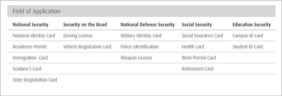 govt id chart1